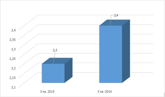 Рынок аппаратных средств обеспечения безопасности, $млрд