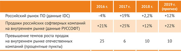 Сравнение показателей роста российского рынка ПО и продаж российских софтверных компаний на этом рынке (в долларовом измерении)