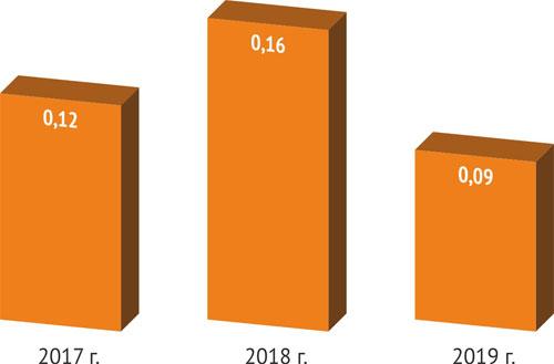 Оценка опрошенными софтверными компаниями запретов использования зарубежного ПО при наличии аналога в Реестре в 2017-2019 годы