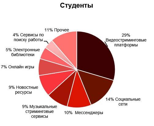 Анализ мобильный интернет