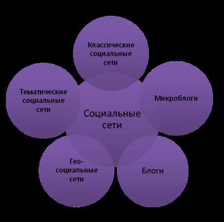 первая социальная сеть знакомств россии бесплатный